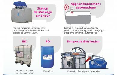 plaquette-conditionnements-adblue-alliance-energies